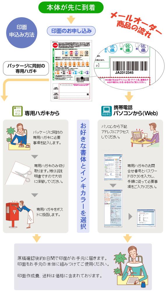 メールオーダー品の印面申し込み方法